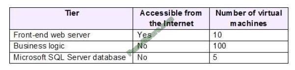 Actual4tests AZ-104 exam questions-q3