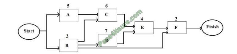 CAPM exam questions-q12